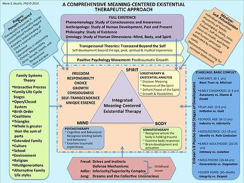 A Comprehensive Meaning Centered Existential Therapeutic Approach