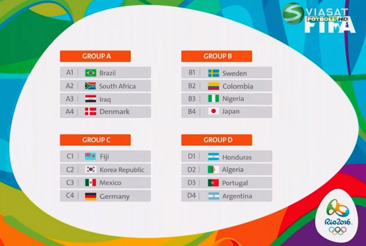 Men's Olympics group stage draw • /r/soccer