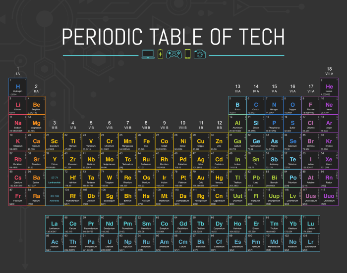 How to memorize the periodic table in a week periodic table how to memorize the periodic table in a week urtaz Images