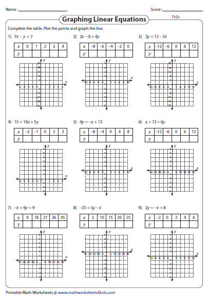 Graphing linear equation | Linear Equation Worksheets | Pinterest ...