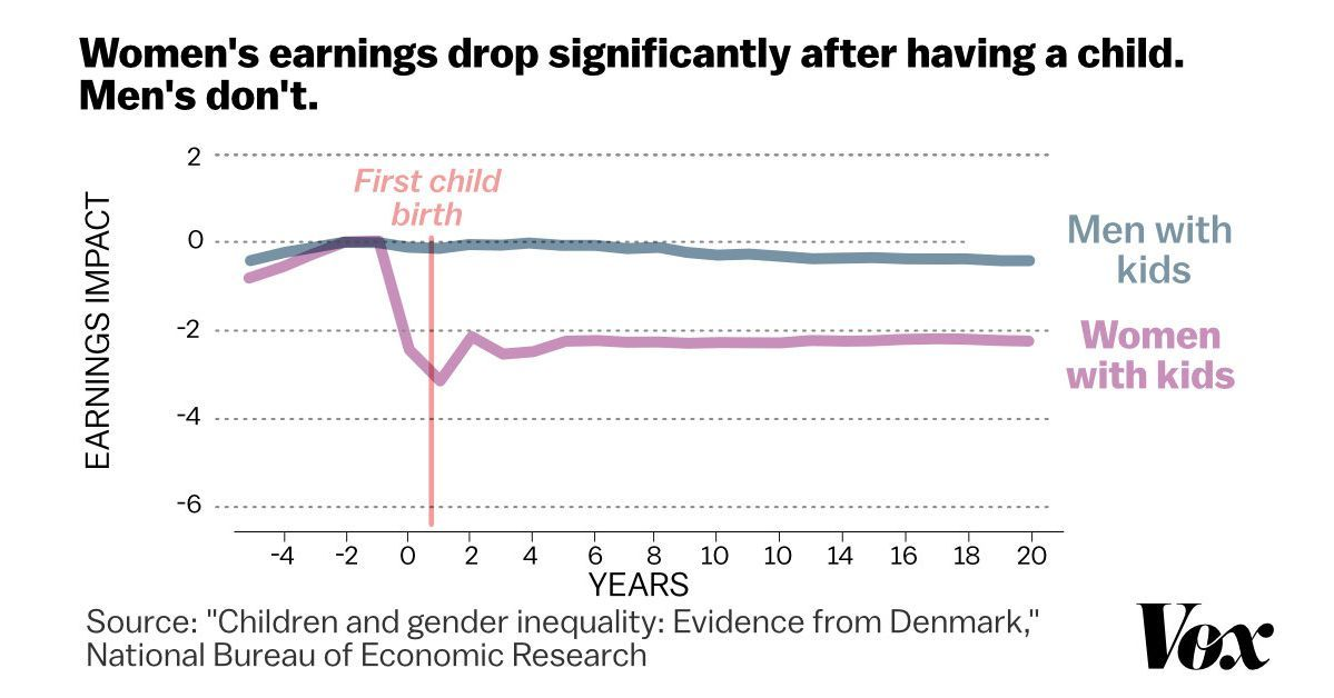A stunning chart shows the true cause of the gender wage