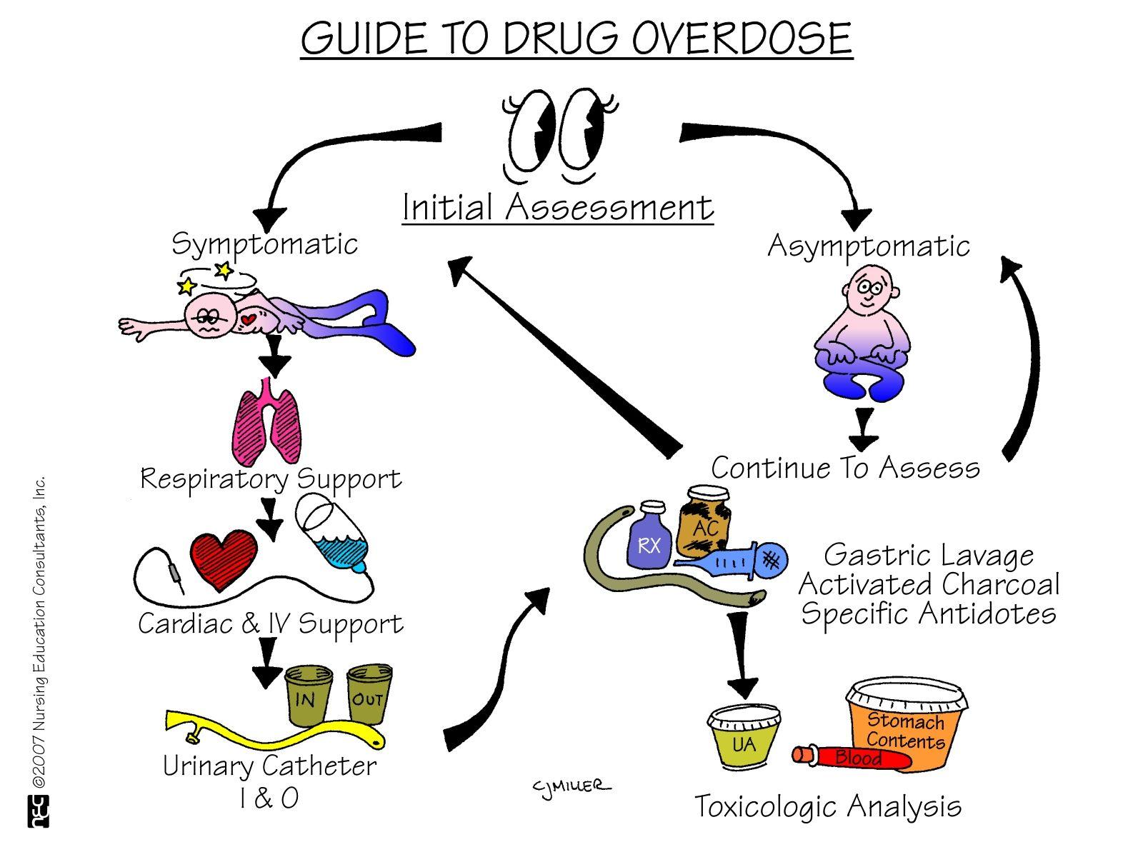 Pharmacology nursing mnemonics tips nursing mnemonics