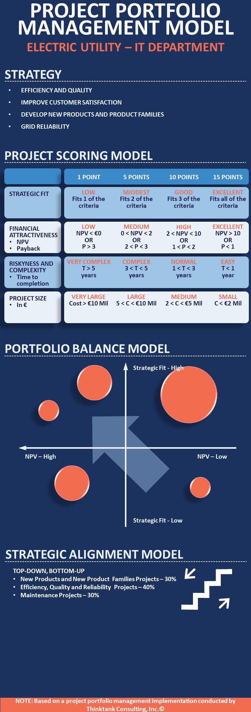 infographic project portfolio management model. Black Bedroom Furniture Sets. Home Design Ideas