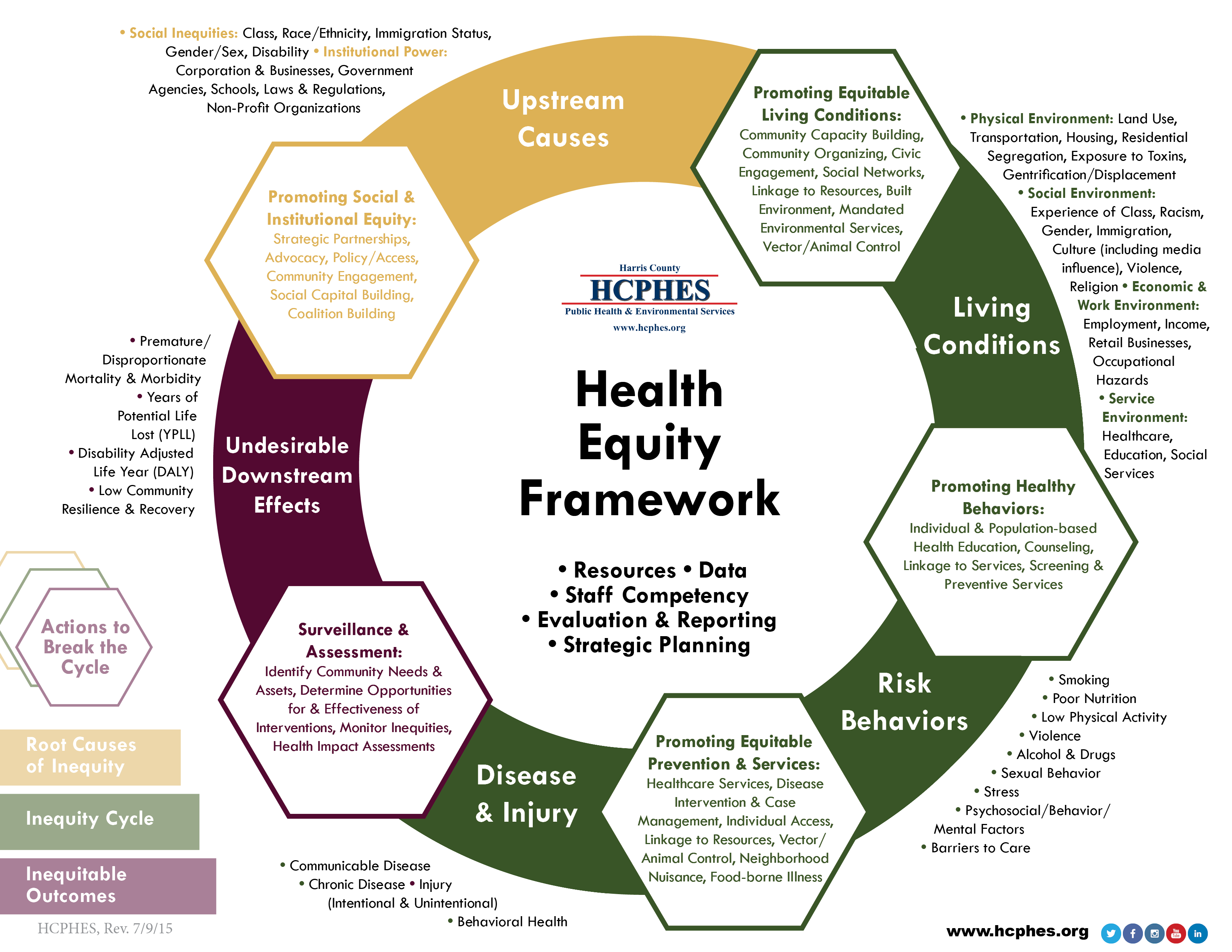 another great eg with examples of how health equity may be