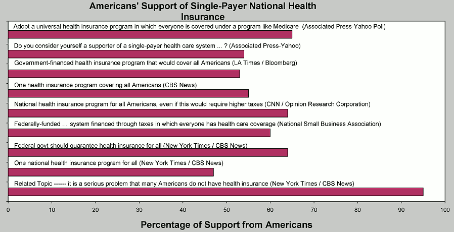 U S Congress Support For Single Payer National Health Insurance