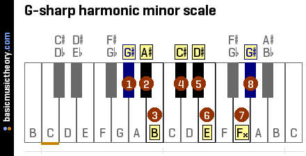 E Natural Minor Scale Bass Clef