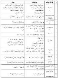نتيجة بحث الصور عن علامات الترقيم Arabic Worksheets Worksheets