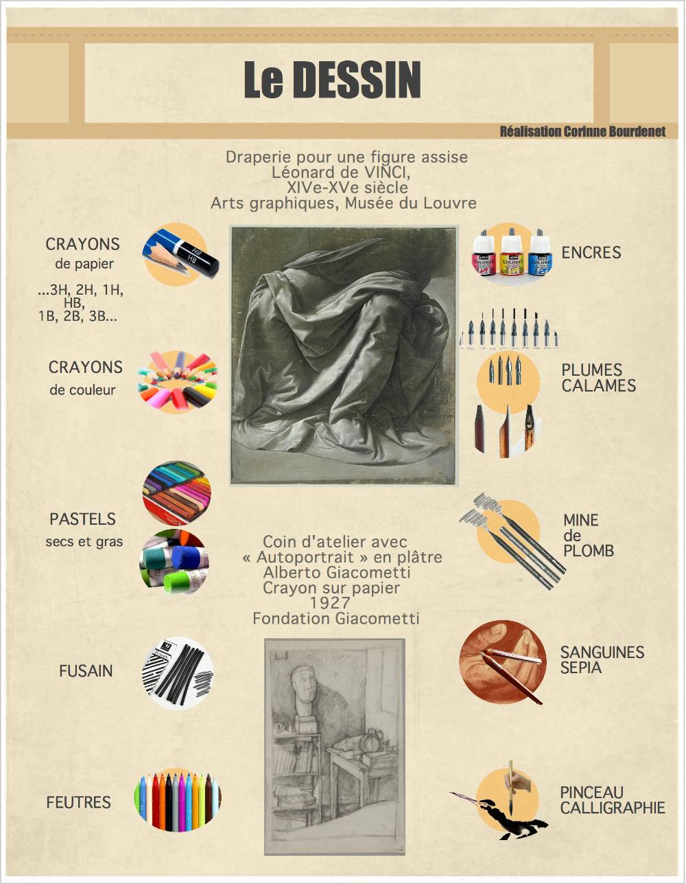 Vocabulaire Arts Plastiques Recherche Google Art Lessons Arts Plastiques Art Education