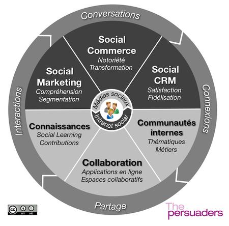 Das Mídias Sociais para os Negócios Sociais - #infografico