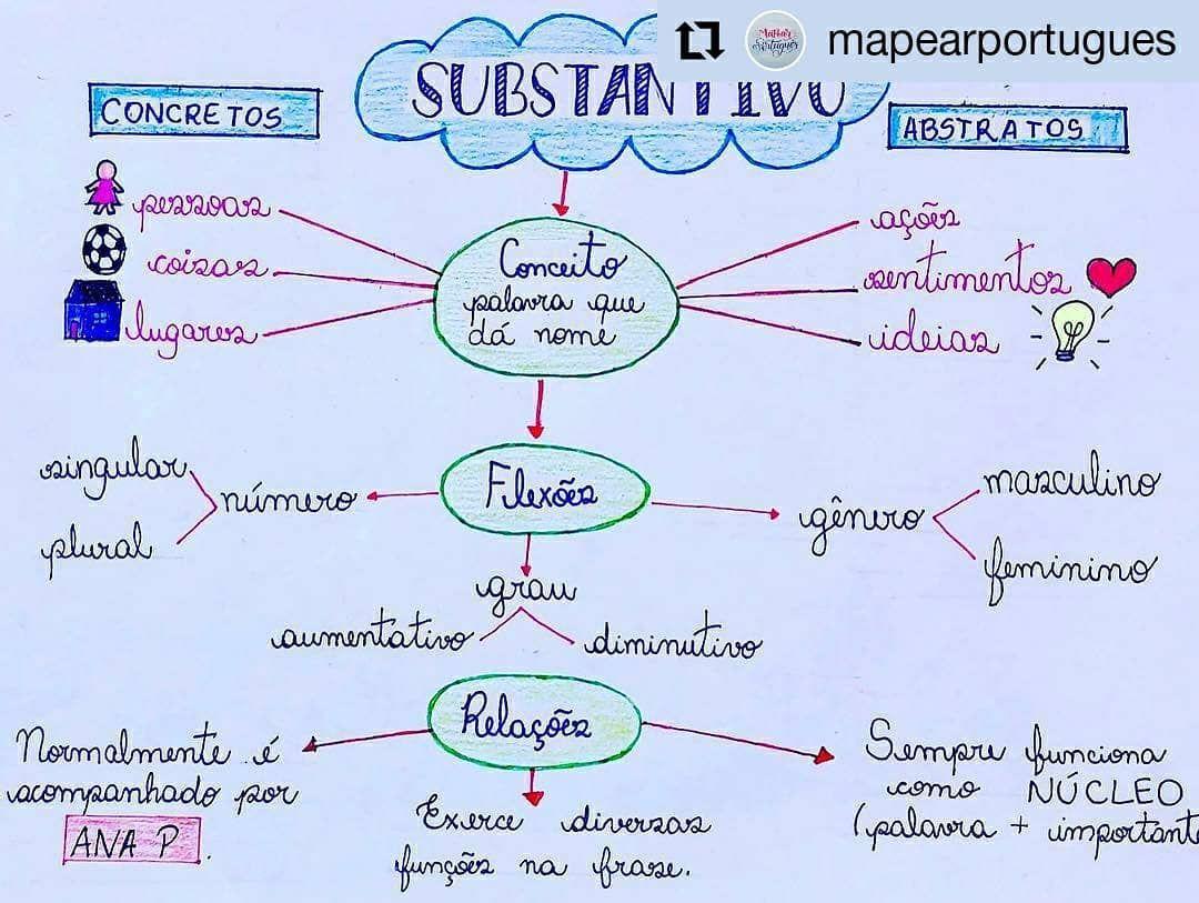 E Por Falar Em Portugues Olhem Esses Mapas Mentais Que Podem Te
