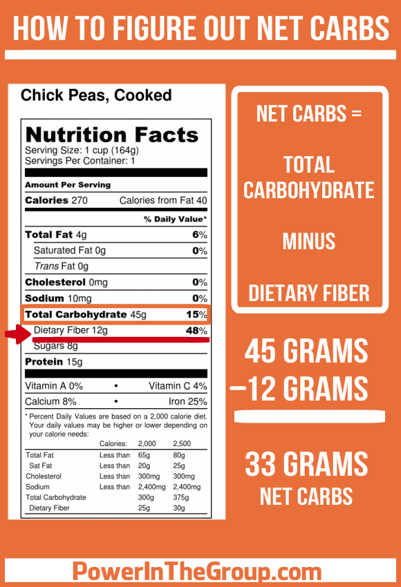 keto carbs minus dietary fiber