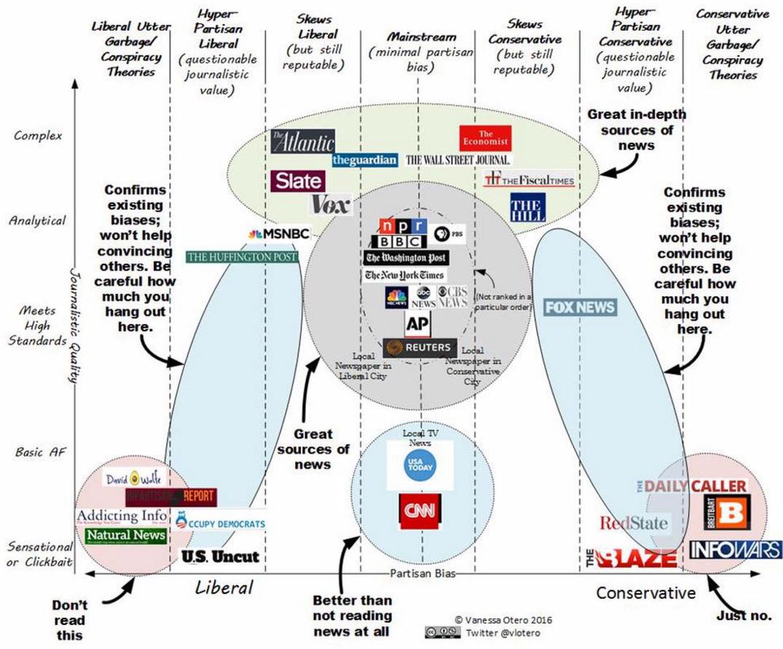 Media Bias Chart By Vanessa Otero Vlotera On Twitter