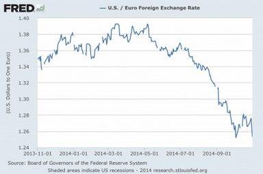 Super forex exchange rate