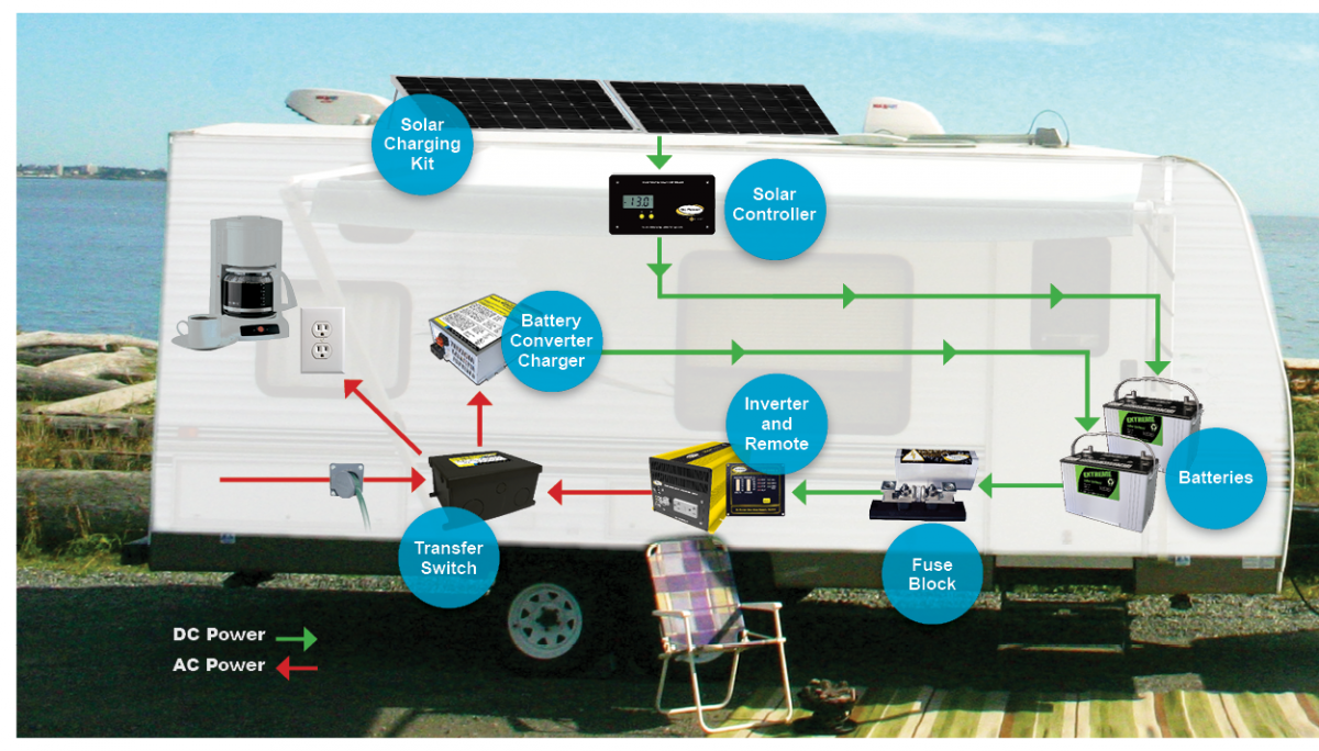 Solar Power For Rv S Trailers And Motorhomes Go Power Rv Solar Power Solar Power Diy Rv Solar