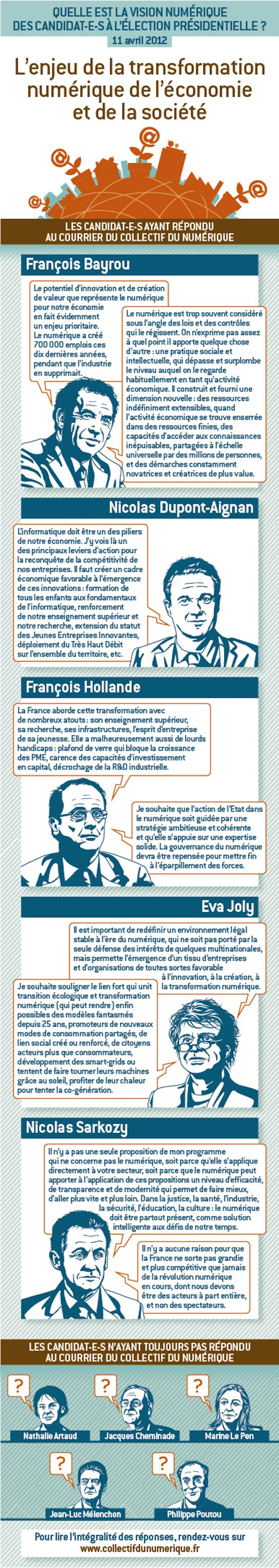 Epingle Sur Infographics