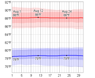 Average Weather In August For Cartagena Colombia Weatherspark Ireland Weather Weather Graph Leadville