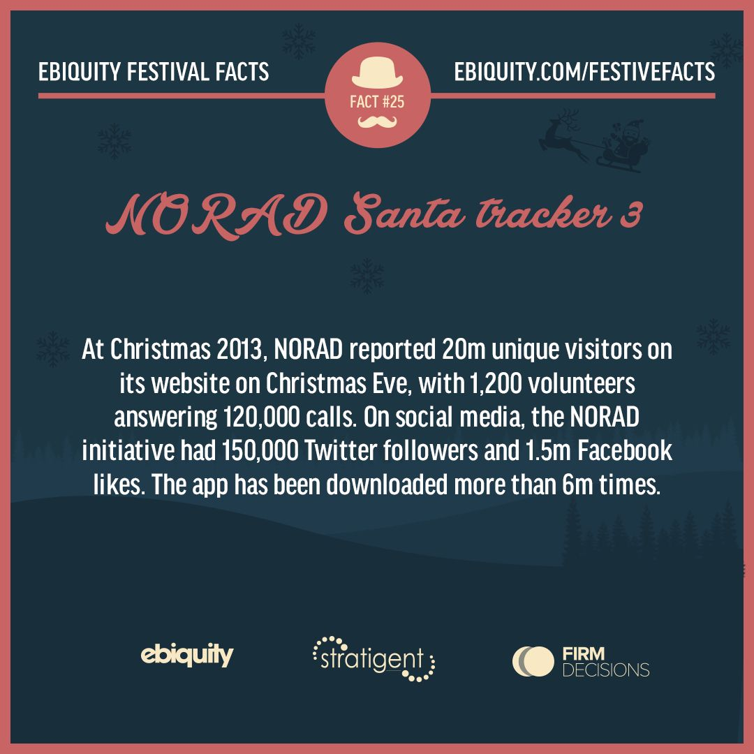 Did you know the NORAD Santa Tracker app has been