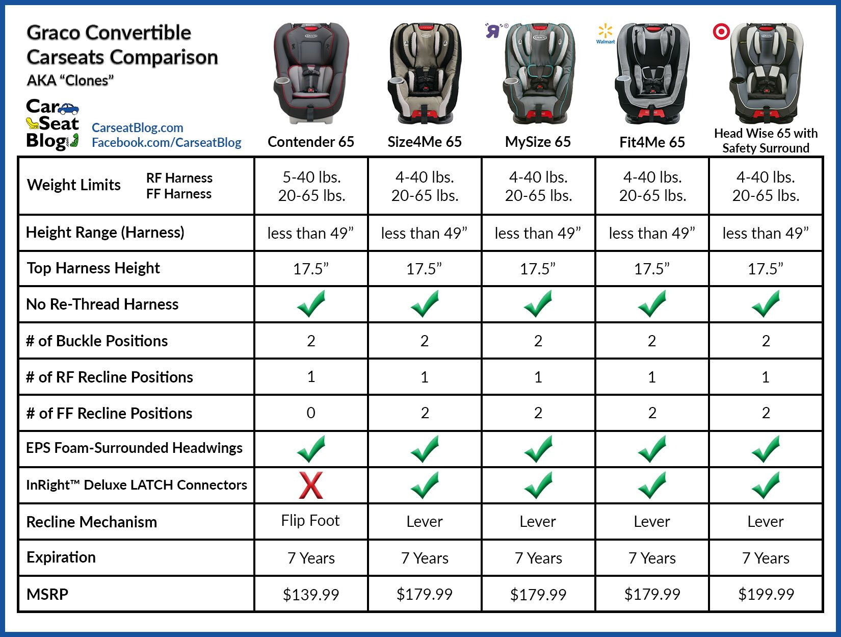 Pin On Graco Carseat Comparison Charts