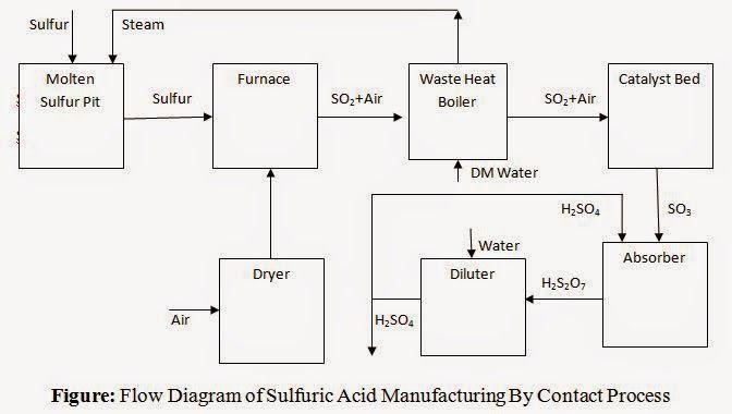 206aaa14d317c1b258f3a2923d65ba0b sulfuric acid (h2so4) manufacturing by contact process processes