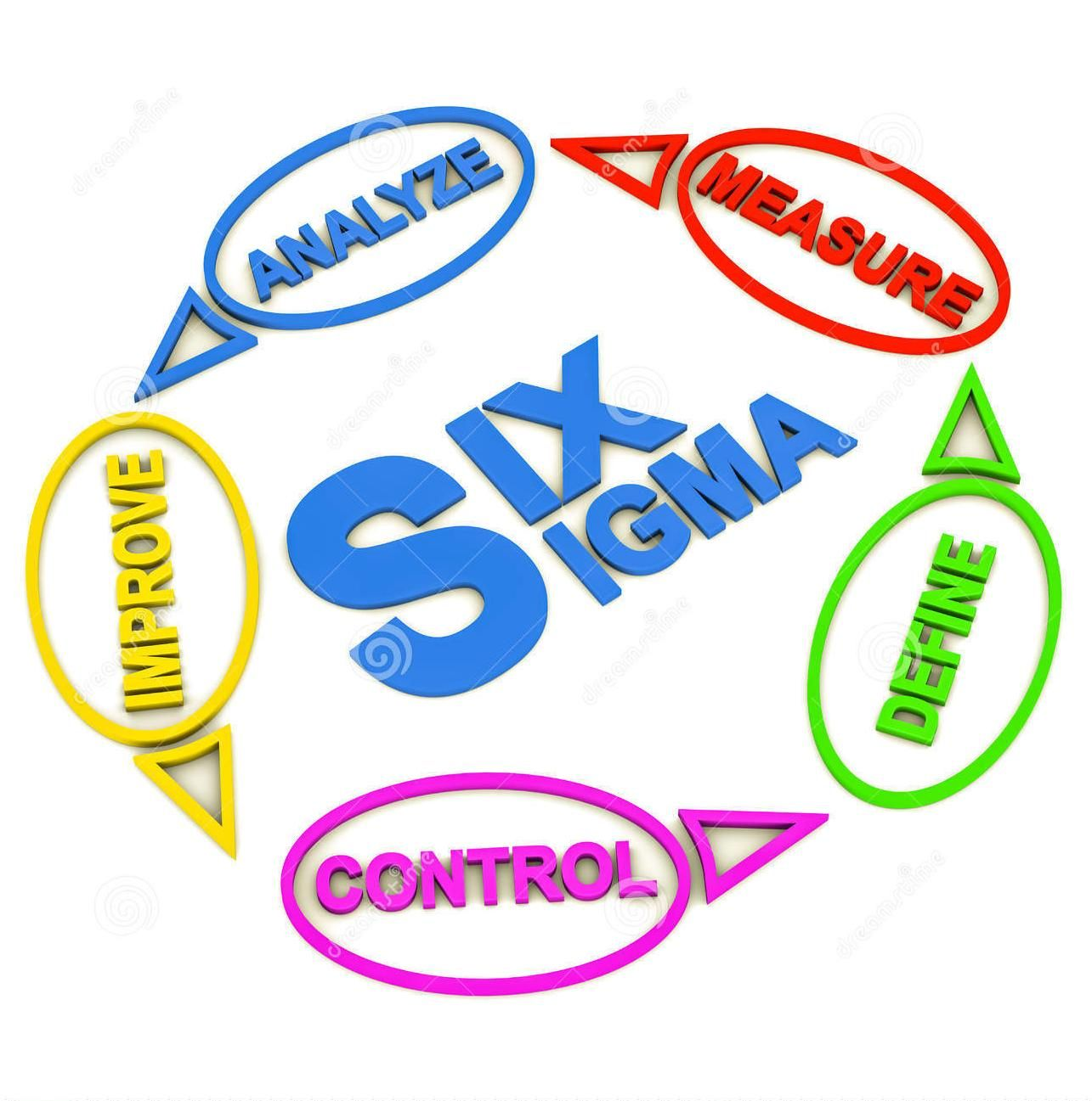 What is six sigma strategic management pinterest xflitez Gallery