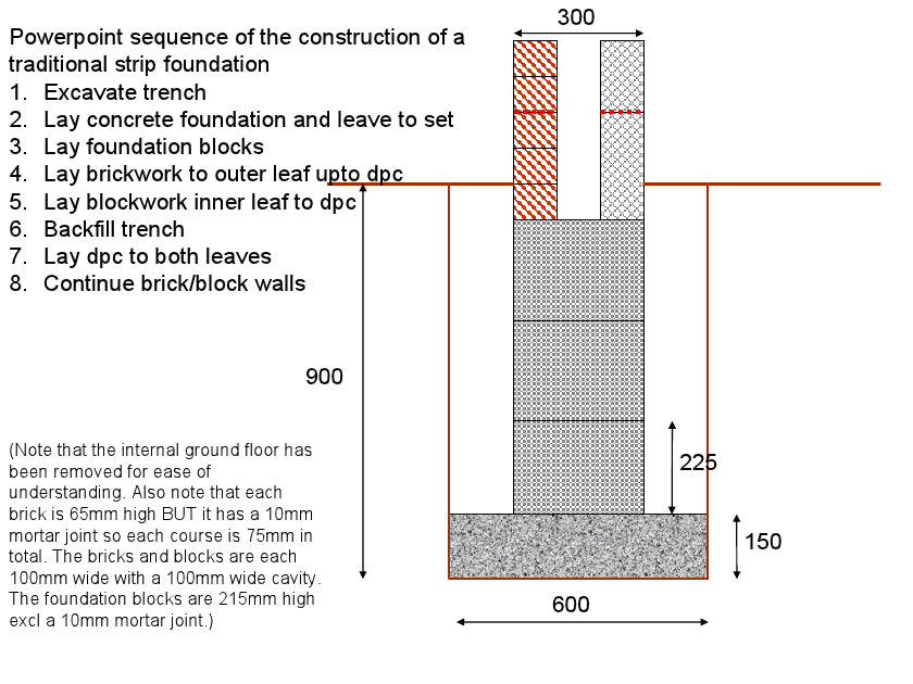 Building A Foundation Strip For A Brick Wall Extension Brick Wall Building Foundation Foundation