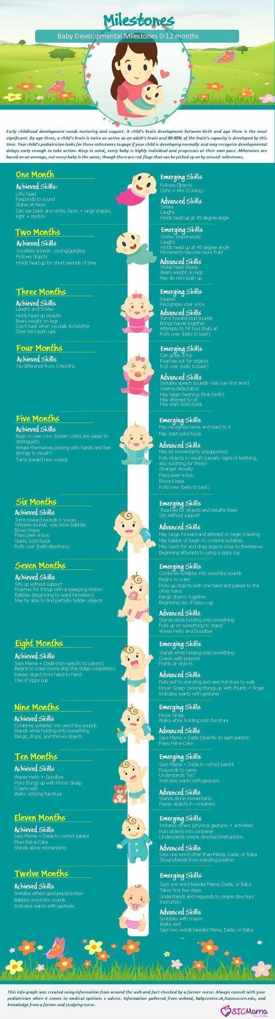 Baby Milestones Growth Development 0 12 Months Free Keepsake Tracker Insid Baby Milestones Baby Development Baby Growth