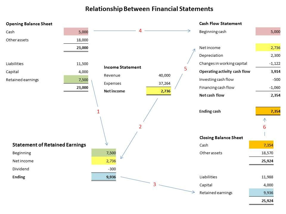 Relationship Between Financial Statements Work Pinterest - profit and loss report example