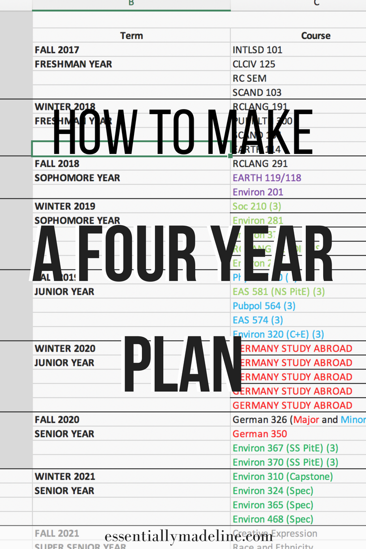 A Four Year Plan Is Used To Keep Track Of Your College Classes Credits And Requirements For Your Majo College Classes Job Interview Advice Study Tips College
