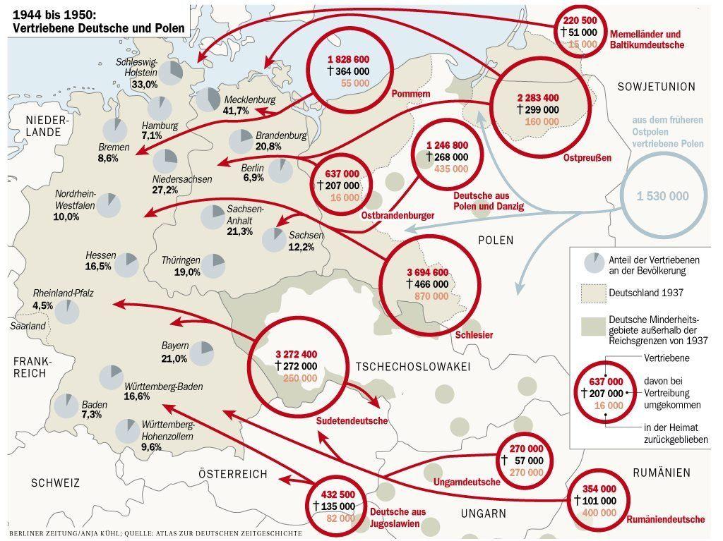 Vertriebene Deutsche Und Polen Allemand Histoire