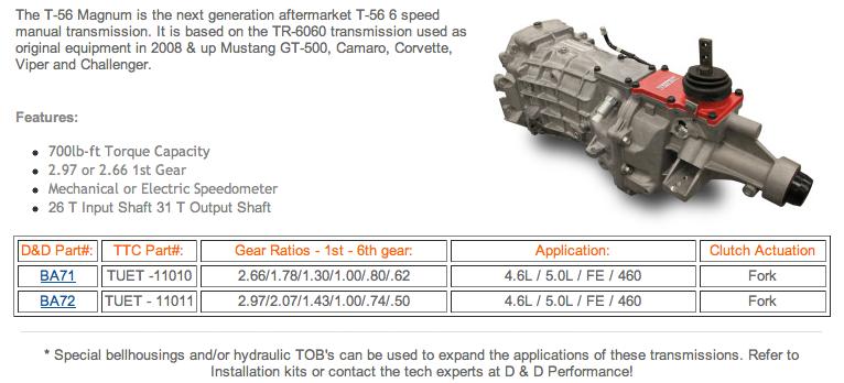 6 Speed Transmissions 79 04 Ford T 56 Magnum D D Performance 6 Speed Transmission Magnum Transmission