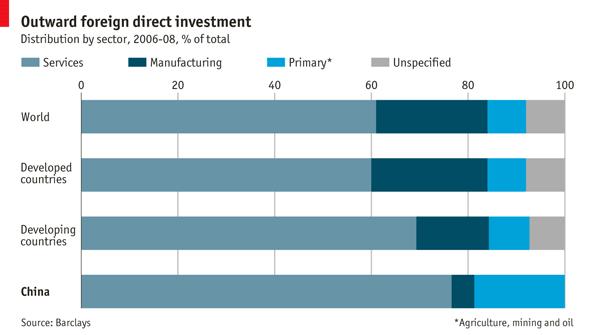 FDI with Chinese characteristics