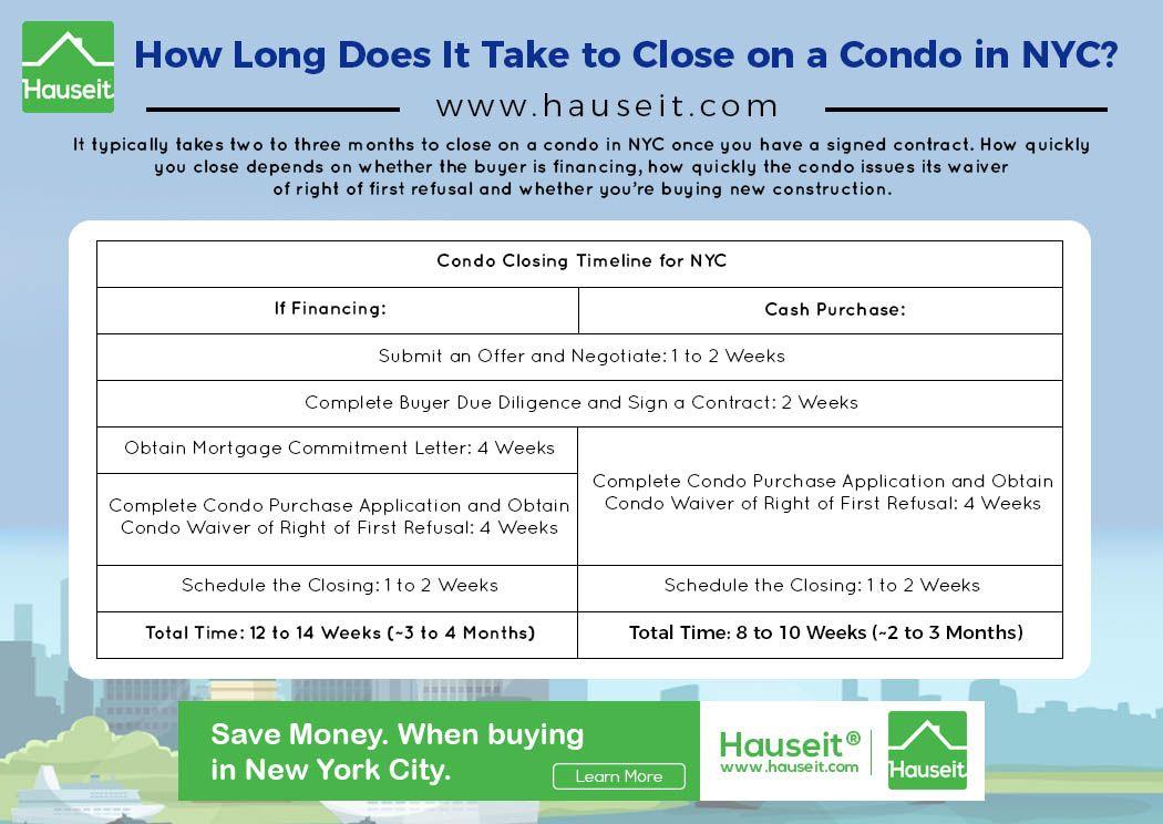 Condo Closing Timeline Nyc Nyc Buying A Condo Condo