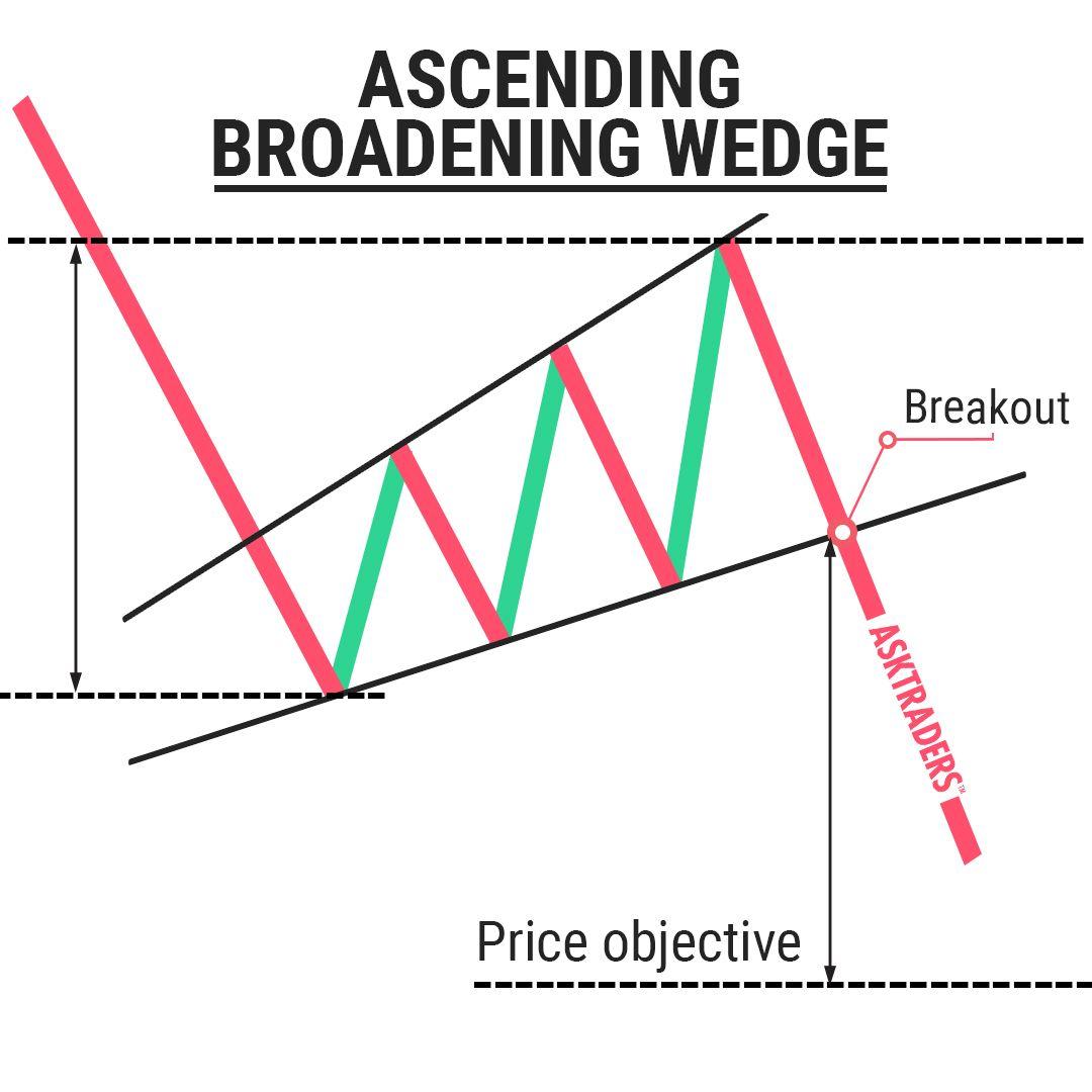 Descending Broadening Wedge Chart Pattern   Trading charts
