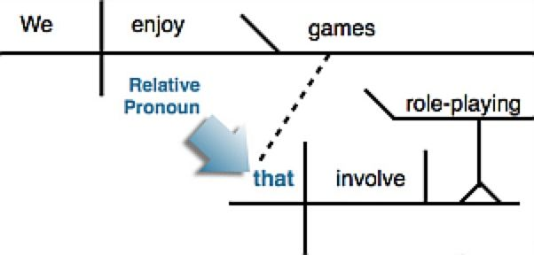 Illustration a sentence diagram illustrating the relative pronoun illustration a sentence diagram illustrating the relative pronoun that ccuart Choice Image