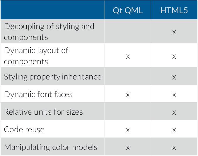 Qt/QML vs HTML5/AngularJS User Interfaces Showdown (Video