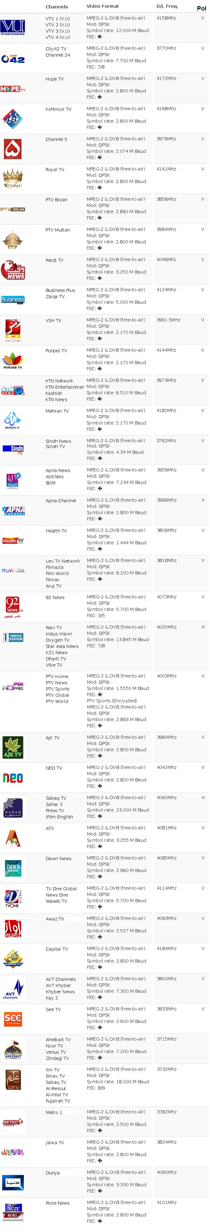 paksat 1r channels list | securty | channel, tv channels, dish tv