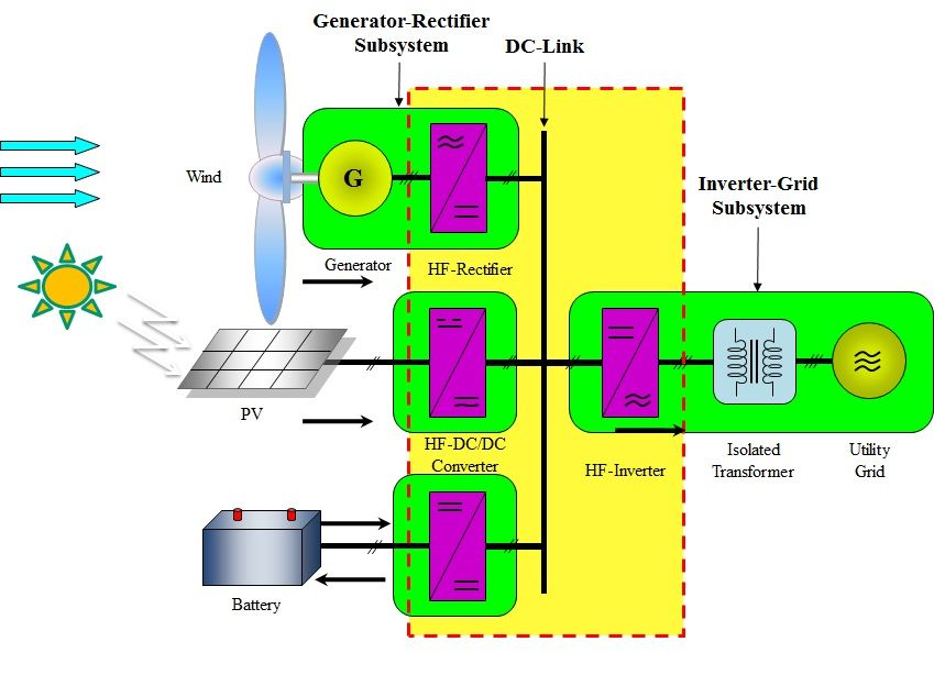 High Frequency Multi Port Power Converter For Hybrid Sustainable Energy Conversion Systems Electronics E Electrical Projects Wind Energy Sustainable Energy