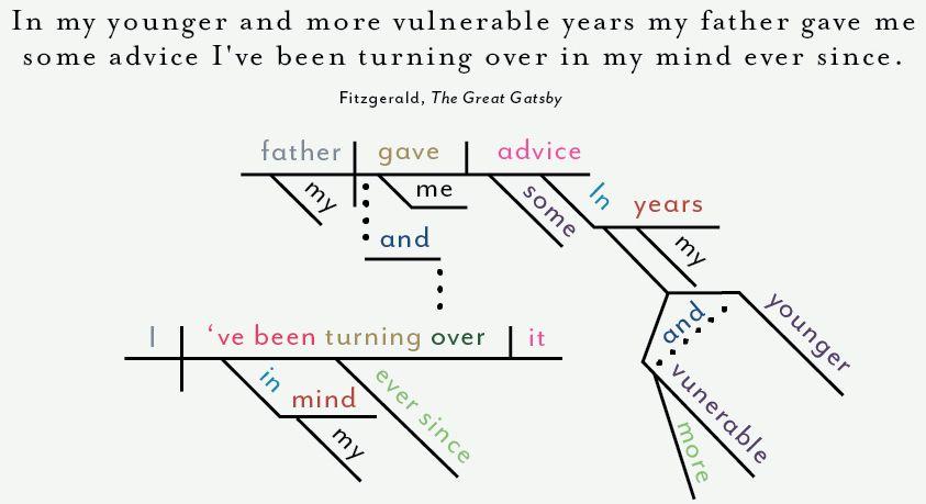 F Scott Fitgerald The Great Gatsby Diagramming Sentences Famous Novels Sentences