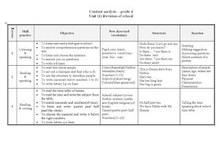 تحليل محتوى منهاج اللغة الانجليزيه للصف الرابع الفصلين Blog Posts Blog Post