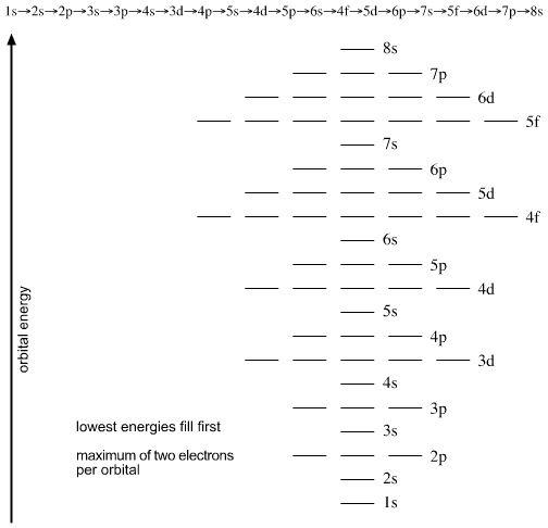 Quantum Number Periodic Table Chemogenesis With Images