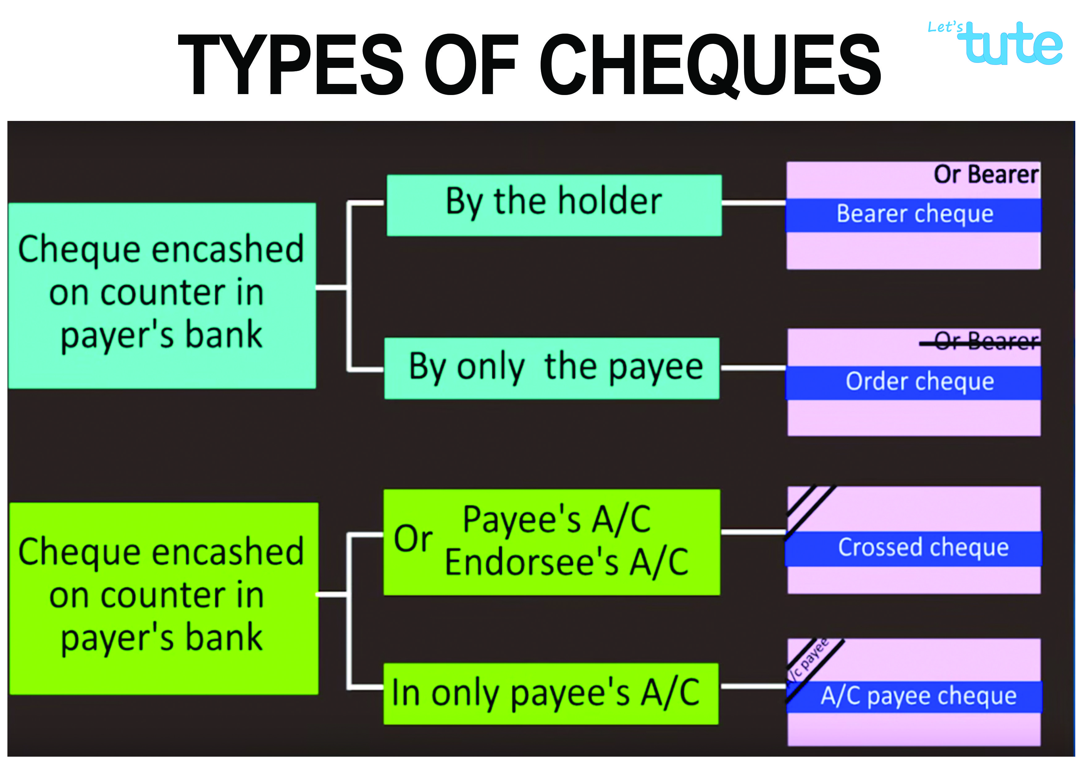 Learn Types Of Cheque All In One Chart Accountancy And Bookkeeping Utilizing Free Body Diagram Each Link With Cheggcom