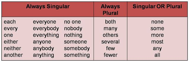 indefinite pronouns - singular or plural