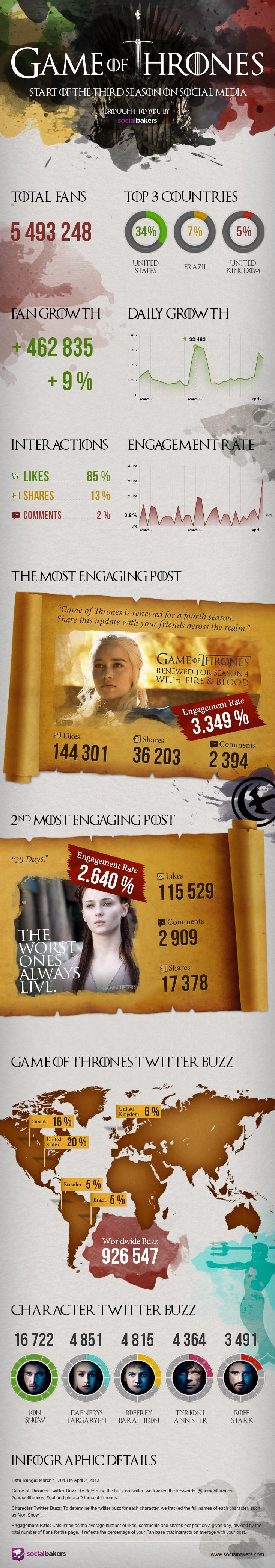 game of thrones / a song of ice and fire infographics