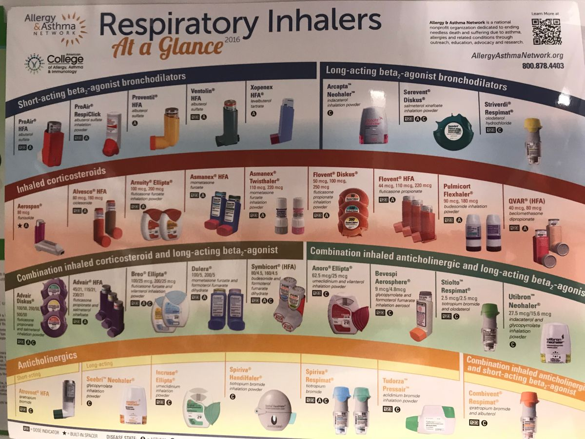 Respiratory Inhalers In 2020 Inhaler Nurse Practitioner Internal Medicine