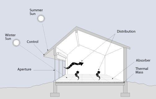 Thermal Mass Passive Solar Passive Solar Design Solar Design