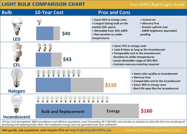 Light Bulb Comparison Chart By Certs Via Flickr Infographics
