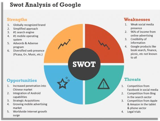 Google SWOT Analysis powerpoint Pinterest Swot analysis - strategic analysis report