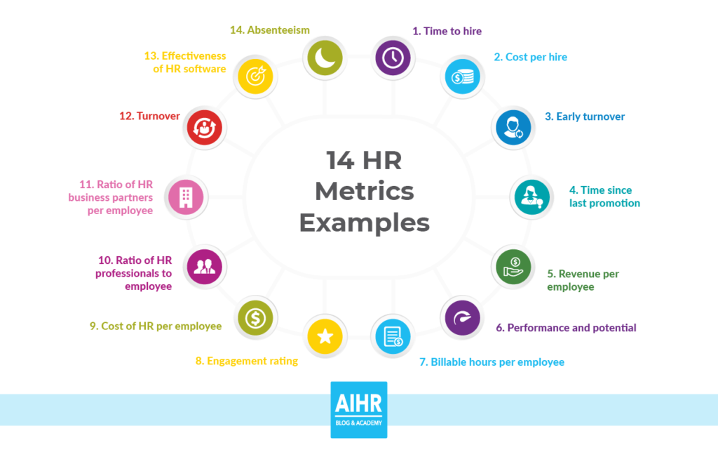 14 Hr Metrics Examples The Basis Of Data Driven Decision Making In Hr Employee Handbook Template Business Case Template Employee Handbook