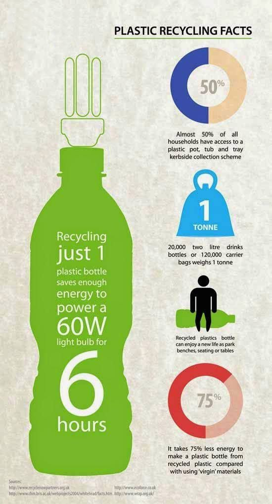 Did You Know Reduce Reuse Recycle Recycling Facts Recycling