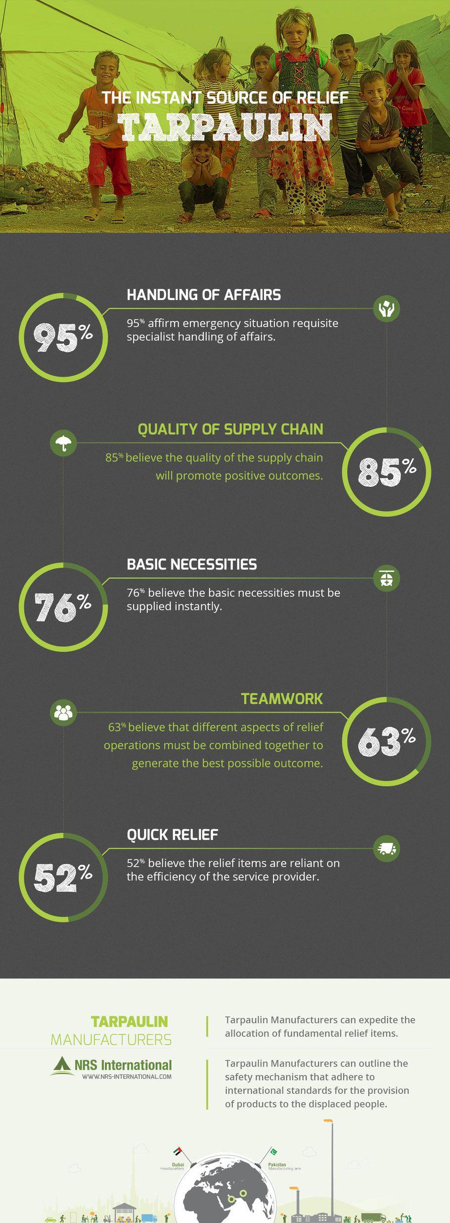 The Instant Source Of Relief… Tarpaulin | Infographics